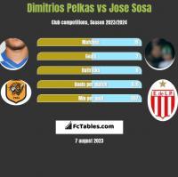 Dimitrios Pelkas vs Jose Sosa h2h player stats