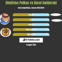 Dimitrios Pelkas vs Karol Świderski h2h player stats