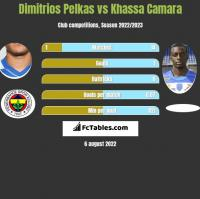 Dimitrios Pelkas vs Khassa Camara h2h player stats