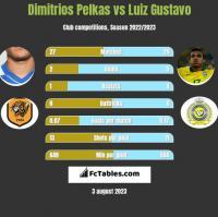 Dimitrios Pelkas vs Luiz Gustavo h2h player stats