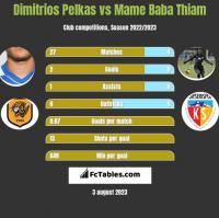 Dimitrios Pelkas vs Mame Baba Thiam h2h player stats