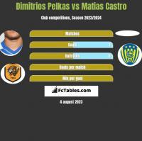 Dimitrios Pelkas vs Matias Castro h2h player stats