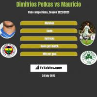 Dimitrios Pelkas vs Mauricio h2h player stats