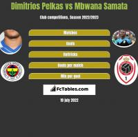 Dimitrios Pelkas vs Mbwana Samata h2h player stats