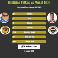 Dimitrios Pelkas vs Mesut Oezil h2h player stats