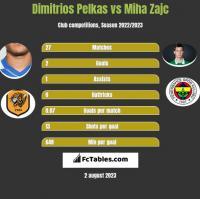 Dimitrios Pelkas vs Miha Zajc h2h player stats