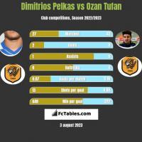 Dimitrios Pelkas vs Ozan Tufan h2h player stats