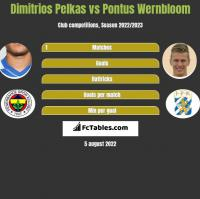 Dimitrios Pelkas vs Pontus Wernbloom h2h player stats