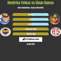 Dimitrios Pelkas vs Sinan Gumus h2h player stats