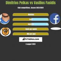 Dimitrios Pelkas vs Vasilios Fasidis h2h player stats