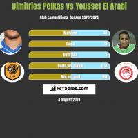 Dimitrios Pelkas vs Youssef El Arabi h2h player stats