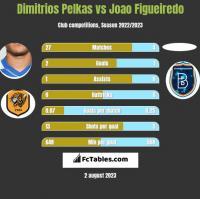 Dimitrios Pelkas vs Joao Figueiredo h2h player stats