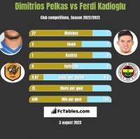 Dimitrios Pelkas vs Ferdi Kadioglu h2h player stats