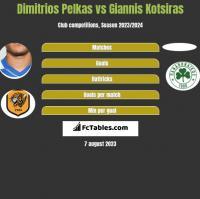 Dimitrios Pelkas vs Giannis Kotsiras h2h player stats