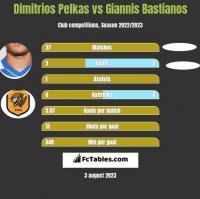 Dimitrios Pelkas vs Giannis Bastianos h2h player stats