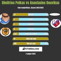 Dimitrios Pelkas vs Anastasios Douvikas h2h player stats