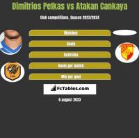 Dimitrios Pelkas vs Atakan Cankaya h2h player stats