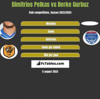 Dimitrios Pelkas vs Berke Gurbuz h2h player stats