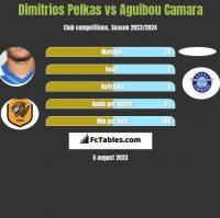 Dimitrios Pelkas vs Aguibou Camara h2h player stats