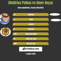 Dimitrios Pelkas vs Omer Beyaz h2h player stats