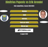 Dimitrios Popovic vs Erik Grendel h2h player stats