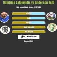 Dimitrios Salpingidis vs Anderson Esiti h2h player stats
