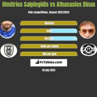 Dimitrios Salpingidis vs Athanasios Dinas h2h player stats