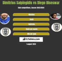Dimitrios Salpingidis vs Diego Biseswar h2h player stats