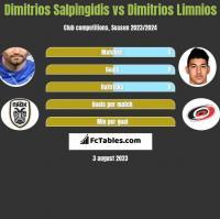 Dimitrios Salpingidis vs Dimitrios Limnios h2h player stats