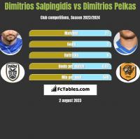 Dimitrios Salpingidis vs Dimitrios Pelkas h2h player stats