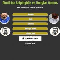 Dimitrios Salpingidis vs Douglas Gomes h2h player stats