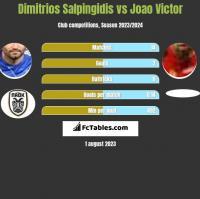 Dimitrios Salpingidis vs Joao Victor h2h player stats