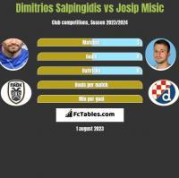 Dimitrios Salpingidis vs Josip Misic h2h player stats