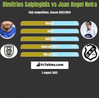 Dimitrios Salpingidis vs Juan Angel Neira h2h player stats