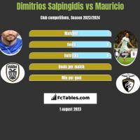 Dimitrios Salpingidis vs Mauricio h2h player stats