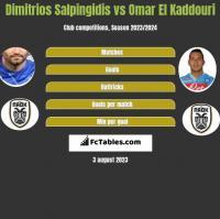 Dimitrios Salpingidis vs Omar El Kaddouri h2h player stats