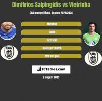Dimitrios Salpingidis vs Vieirinha h2h player stats