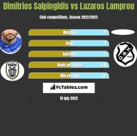 Dimitrios Salpingidis vs Lazaros Lamprou h2h player stats