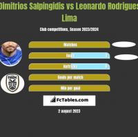 Dimitrios Salpingidis vs Leonardo Rodrigues Lima h2h player stats