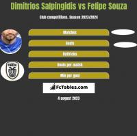 Dimitrios Salpingidis vs Felipe Souza h2h player stats