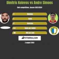 Dimitris Kolovos vs Andre Simoes h2h player stats