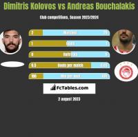Dimitris Kolovos vs Andreas Bouchalakis h2h player stats
