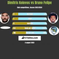 Dimitris Kolovos vs Bruno Felipe h2h player stats