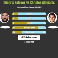 Dimitris Kolovos vs Christos Almpanis h2h player stats
