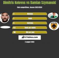 Dimitris Kolovos vs Damian Szymański h2h player stats