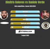 Dimitris Kolovos vs Daniele Verde h2h player stats