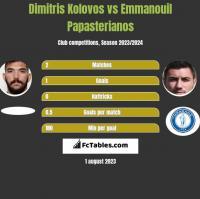 Dimitris Kolovos vs Emmanouil Papasterianos h2h player stats