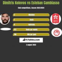 Dimitris Kolovos vs Esteban Cambiasso h2h player stats
