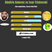 Dimitris Kolovos vs Ivan Trickovski h2h player stats