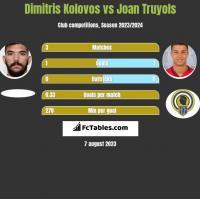Dimitris Kolovos vs Joan Truyols h2h player stats